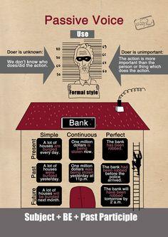 Passive voice. English Grammar. Infographic. Prepared by Inna Zharuk, designed by Vlada Soshkina.  Английский. Грамматика.