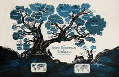 Gli alberi genealogici del linguaggio