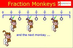 Fraction Monkeys is probably the most enjoyable way there is to learn about equivalent fractions. It has already been used in thousands of schools with great success. The student simply drags the monkeys into place on the number line. If a mistake is made a clear clue is given to aid success.