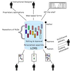 Learning Content Management System (LCMS)