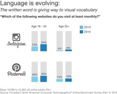 Interpersonal communications are shifting from being text-based to image-based, - Forrester