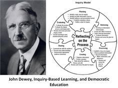 john dewey theory - Google Search