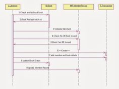 Uml deployment diagram example for a content management system cms uml sequence diagram for library management system ccuart Gallery