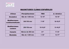 Geo Bolitxeros : Clima