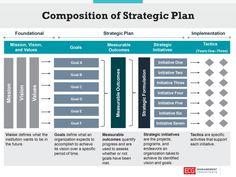 Planning Excel, Strategic Planning Template, Strategic Planning Process, Project Planning Template, Change Management, Business Management, Business Planning, Budget Prévisionnel, Formation Management