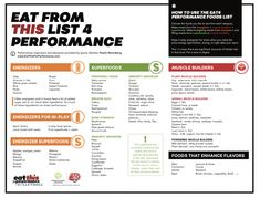 4 steps to creating your best performance meal plan - Mode de vie sain Nutrition Food List, Nutrition Chart, Nutrition Program, Proper Nutrition, Nutrition Information, Sports Nutrition, Nutrition Education, Kids Nutrition, Healthy Nutrition