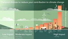 Global warming, le 4 azioni individuali più efficaci per rallentarlo | QualEnergia.it