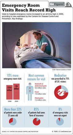 Why Emergency Room Visits Are Increasing (Infographic).....Did U Know???.....Now U are covered.....Free Ambulance & Free ER with your MCA Membership USA N CANADA