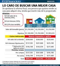 Costos de buscar mejor casa, con Reforma. 25 de septiembre 2013