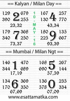 Sattamatka.Info | Today Kalyan Matka Result Chart [10-May]