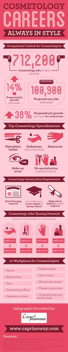 Infographic: Cosmetology Careers - Always in Style