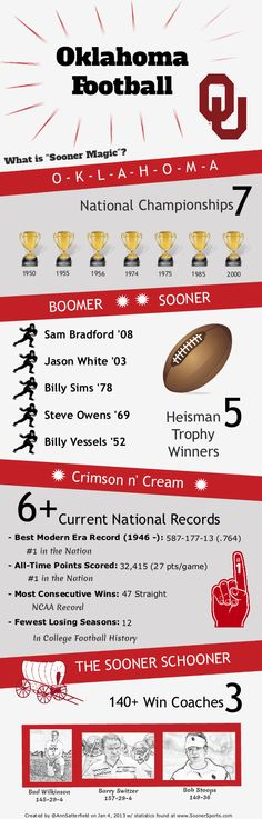 "Infographic on the University of Oklahoma Sooners and what makes up what we at OU call ""Sooner Magic"" #Boomer #Sooner"