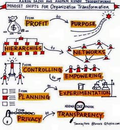 Organisation transformation. Profit -> Purpose. Hierarchies -> Networks. Controlling -> Empowering. Planning -> Experimentation. Privacy -> Transparency