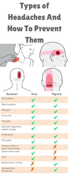 When you have a headache is easiest to reach for pills to ease your pain. However, if you determine the cause, you could effectively reduce pain - and even prevent the re-occurrence. Some of the more common causes of headaches can be drunkenness, stress, not wearing glasses, anxious personality, carrying the tension of the tail, running, and even sex. Of course if the headache does not cover any physical problem.