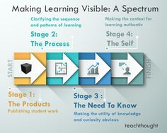 How To Make Learning Visible: A Spectrum #selfdirectedlearning #learningthroughplay #projectbasedlearning