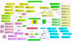 SpiderScribe - online mind mapping and brainstorming app Brainstorming App, Mindfulness, Consciousness