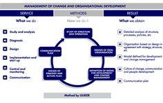 Change Management and Organisational Development