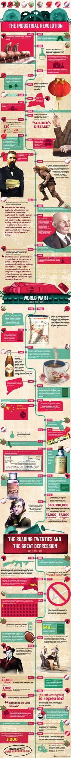 History of Addiction - The Industrial Revolution Infographic - Ap World History, European History, Ancient History, American History, History Teachers, History Class, Teaching History, History Timeline, History Facts