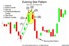 Day 1 of the Evening Star pattern for Exxon-Mobil (XOM) stock above was a strong bullish candle, in fact it was so strong that the close was the same as the ...