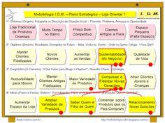 IDM Innovation Decision Mapping: Exemplo Metodologia IDM - Cliente Oculto - Uma for...