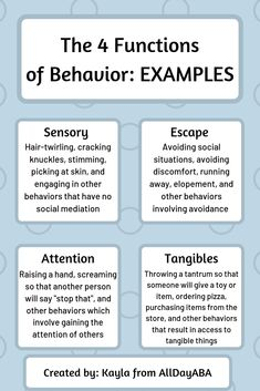 If you are a Board Certified Behavior Analyst (BCBA) or a Registered Behavior Technician (RBT), then this infographic is for you! Whether you've already passed your boards or are just getting started in the field of applied behavior analysis (ABA), then the four functions of behavior should be fairly familiar to you. Share this Pin with your friends to help disseminate the science of ABA! #ABA #BCBA #BCaBA #RBT #BACB #appliedbehavioranalysis #teaching #education #specialeducation #AllDayABA