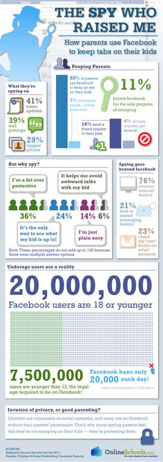 How Parents Use Facebook to Spy on their Kids [Infographic] ~ Damn Cool Pictures