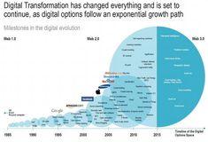 "Fred Steube en Twitter: ""The Digital Transformation Timeline #AI #RPA #ML #DL #BigData #blockchain #FinTech #insurtech #IoT #IoE #MachineIntelligence #MI #robotics RT @imatakco RT @evankirstel @FraleyKeith @JRBuckley68… https://t.co/6ML6ai0wwX"""