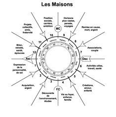 Pour tester vos connaissances en #astrologie                                                                                                                                                                                 Plus