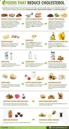 Low Cholesterol Diet Plan, Foods To Reduce Cholesterol, Lower Cholesterol Naturally, What Causes High Cholesterol, Cholesterol Symptoms, Cholesterol Lowering Foods, Cholesterol Levels, Lower Triglycerides Diet, Eggs Cholesterol
