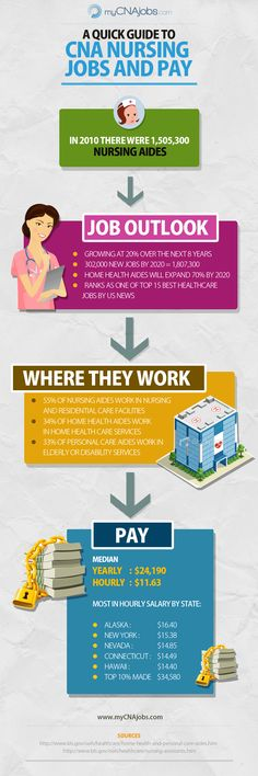 A Guide to CNA Jobs and Pay http://www.freecnaclass.net/the-top-5-paying-jobs-after-cna-training/