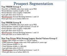 prizm faith based diet plans
