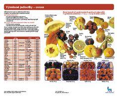 Výměnné jednotky- ovoce | Léčba cukrovky