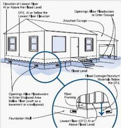 FEMA Compliant Engineered Flood Vents205 square feet of