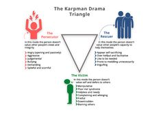 Drama-Triangle-v1 Drama Triangle, Dysfunctional Relationships, Blaming Others, Leadership Qualities, Make Good Choices, Assertiveness, Self Awareness, The Victim, Best Self