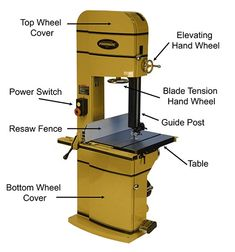 Labeled bandsaw.