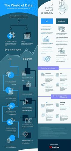 The world of data Big Data, Marketing, World, Industrial, Sign, Twitter, Internet Of Things, Tecnologia, Industrial Music