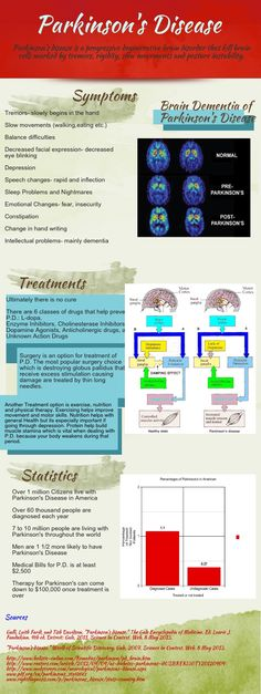 Parkinson's Disease | #infographics made in @Piktochart