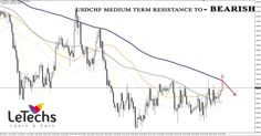 LeTechs Forex Blog - Weekend Forex & Gold-Daily Technical on 27 January 2017