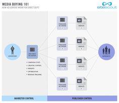 La gestion des publicités par serveur interne pour le client.    Media Buying 101: Why You Need Your Own Ad Server