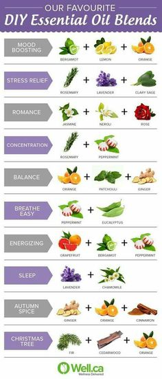 Our favourite essential oil blends for aromatherapy! Purchase your doTERRA oils… Essential Oil Diffuser Blends, Essential Oil Uses, Doterra Essential Oils, Relaxing Essential Oil Blends, Mixing Essential Oils, Essential Ouls, Diy Candles Essential Oils, Diy Bath Salts With Essential Oils, Essential Oils For Breathing