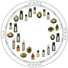 This seasonal perfume wheel organizes For Strange Women natural perfumes into a visual reference of how each scent lends itself to the changing seasons, especially here in the midwestern U.S.