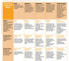 Check out if You Correctly Integrate Technology Using This Awesome Rubric ~ Educational Technology and Mobile Learning