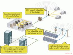 DAS networks can be overlaid on FTTx infrastructures by using the existing fiber infrastructure to widen the DAS coverage. Wireless Service, Fiber Optic, Overlays, Engineering, Tables, Boards, Illustration, Tecnologia, Mesas