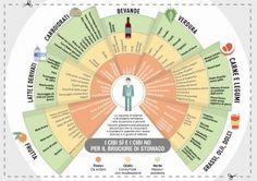 Quali alimenti sono permessi nella dieta per reflusso, gastrite ed ernia iatale? Ecco la lista dei cibi permessi e vietati; stampa l'immagine riassuntiva!