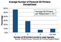 Photizo Group's forthcoming report on Personal 3D Printers promises to provide some long-overdue insight into this burgeoning sub-market.