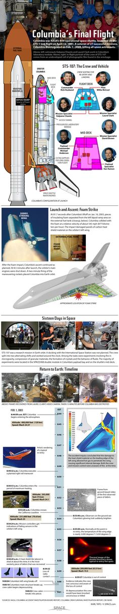 NASA's space shuttle Columbia was destroyed during re-entry on Feb. 1, 2003, in a tragic disaster that killed the shuttle's seven-astronaut crew. See how the Columbia shuttle accident occurred in this SPACE.com infographic. Credit: Karl Tate, SPACE.com