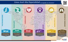 Línea Azul Alta Especialidad #Internacional #Seguros #Proteccion #Enfermedades