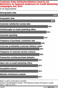 General demographic and geographic data were the most common metrics used for segmentation, and the only ones used by more than 35% of respondents. Meanwhile, other easily measured data points such as email clicks and open rates were used less frequently—especially the latter—and most marketers were unable to leverage metrics beyond the email realm such as past purchases and spending habits.