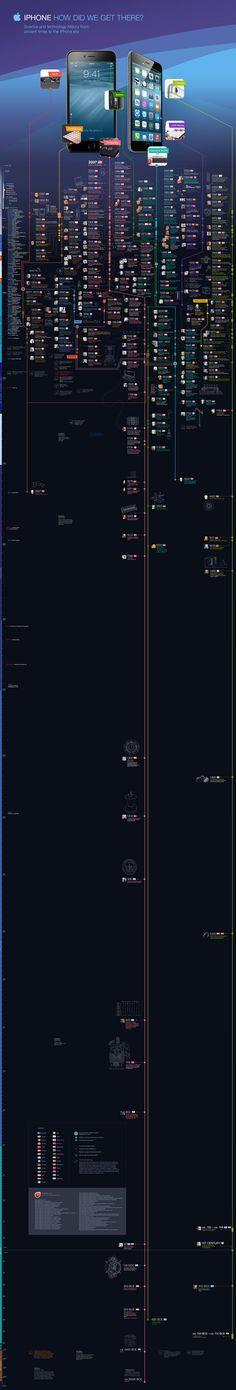 iphone-tech-history-infographic.jpg (2603×15335)