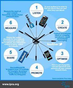 A Successful PR 2.0 Strategy  #PR #PublicRelations